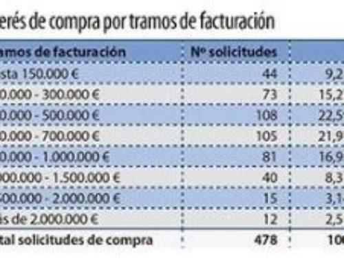 Aumenta en un 7% el interés de compra de farmacia en la Comunidad Valenciana