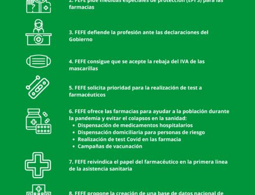 Acciones de la empresarial durante 2020 para defender la Farmacia